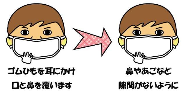 正しいマスクの付け方